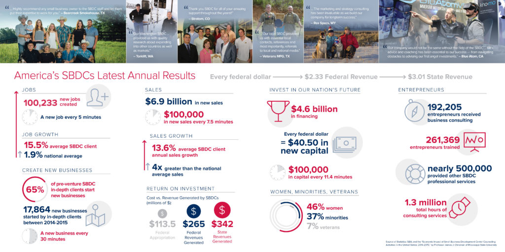 America's SBDCs Latest Annual Results
